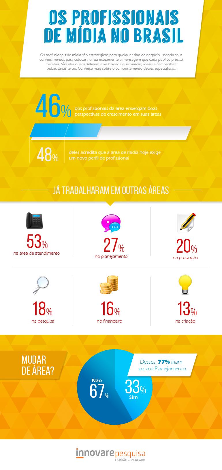 ID454-infografico-midia