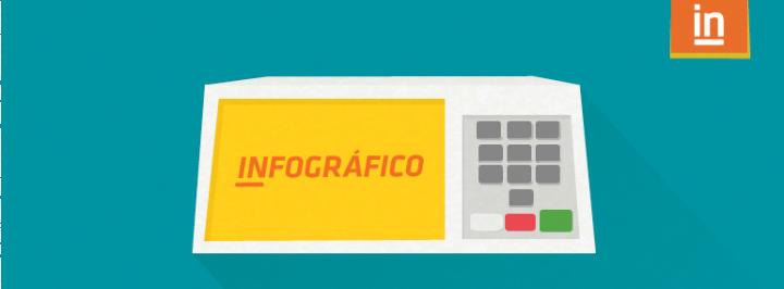 INFOGRÁFICO: ELEIÇÕES NO BRASIL