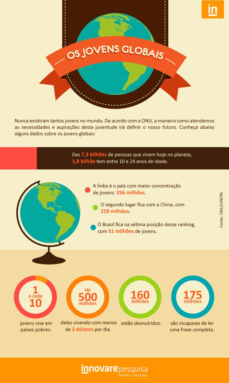 ID962_infografico_jovens_globais