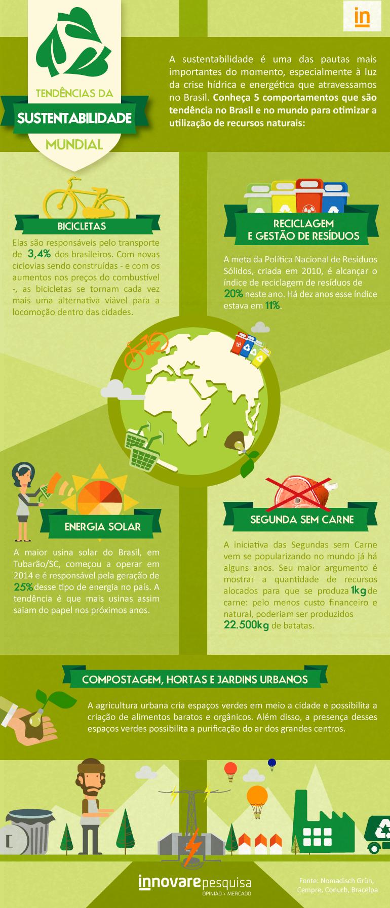 ID1051_infografico_sustentabilidade_mundial