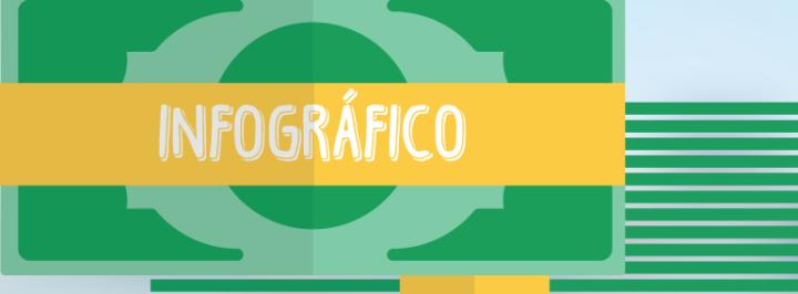 INFOGRÁFICO: CONHEÇA O BANCO CENTRAL DO BRASIL