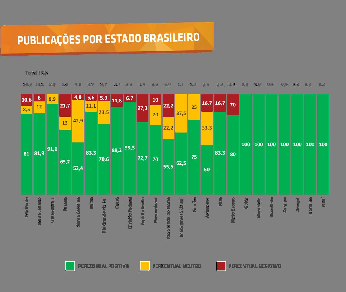 Públicações por estado brasileiro