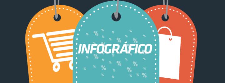 INFOGRÁFICO: A PUBLICIDADE ONLINE BRASILEIRA