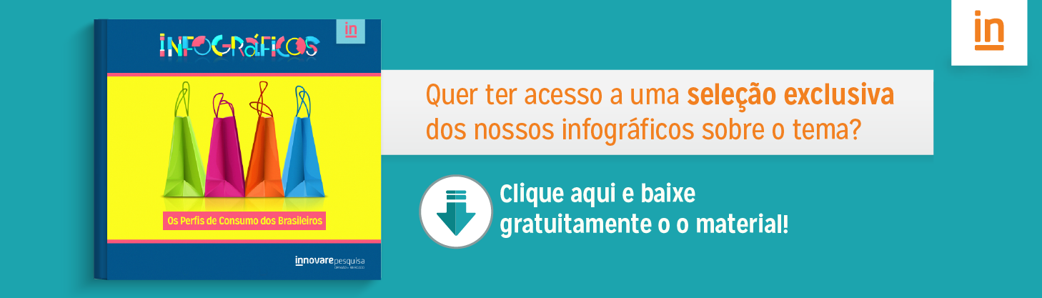 Banner - os perfis de consumo dos brasileiros