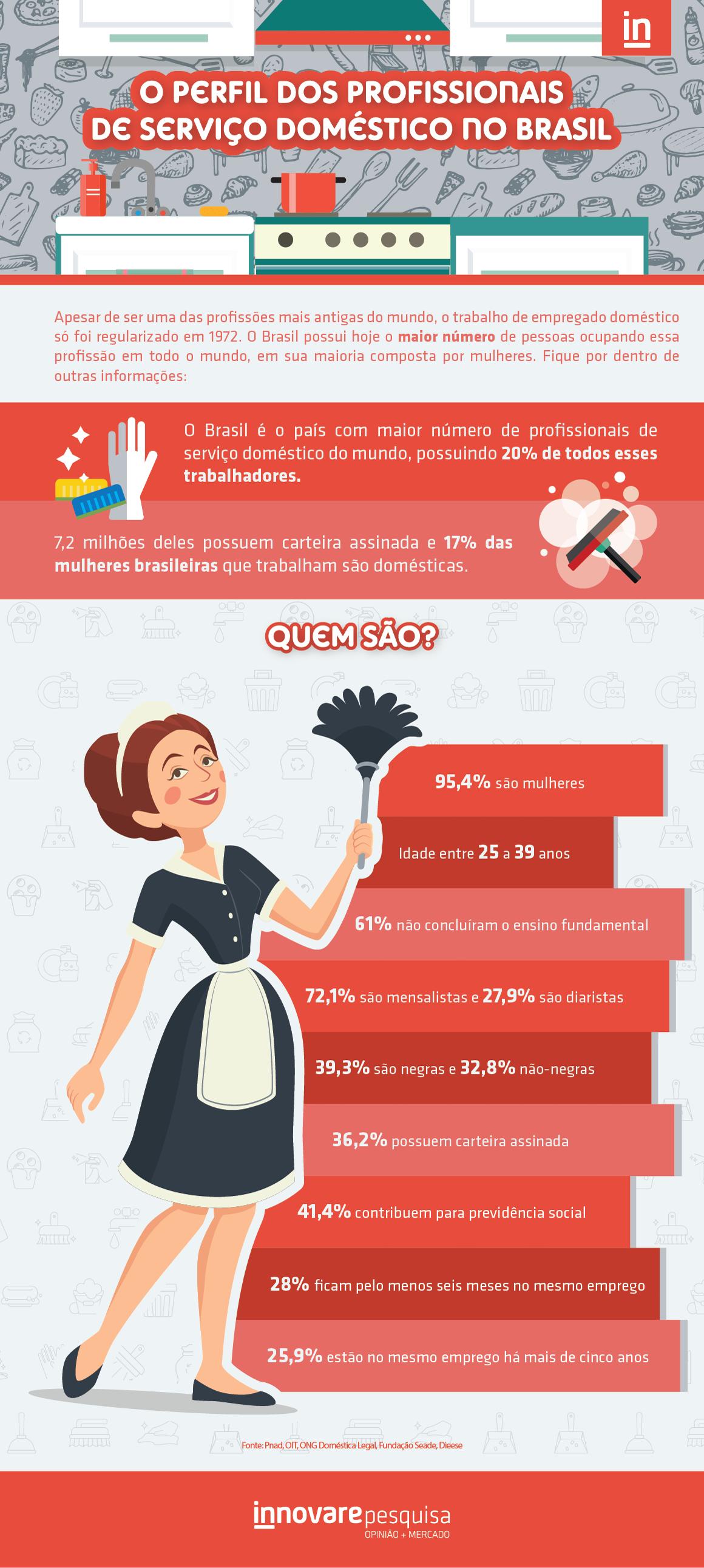 O-Perfil-dos-Profissionais-de-Serviço-Doméstico-no-Brasil