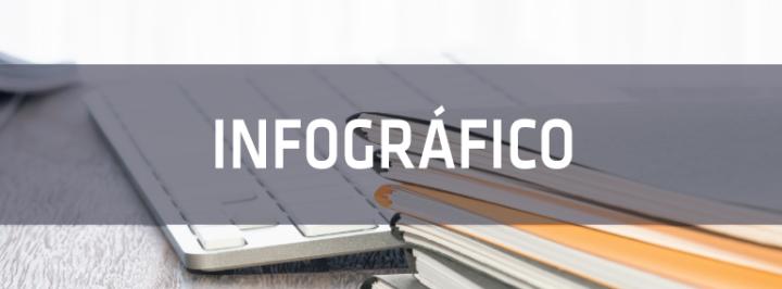 INFOGRÁFICO: A LITERATURA NA ERA DIGITAL