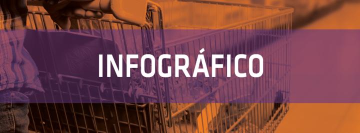 INFOGRÁFICO: O COMÉRCIO BRASILEIRO DURANTE A CRISE