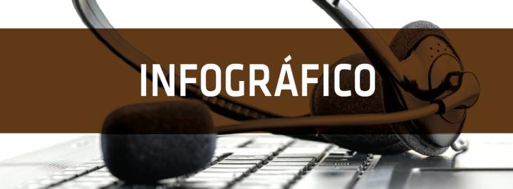INFOGRÁFICO: O TELEMARKETING NO BRASIL