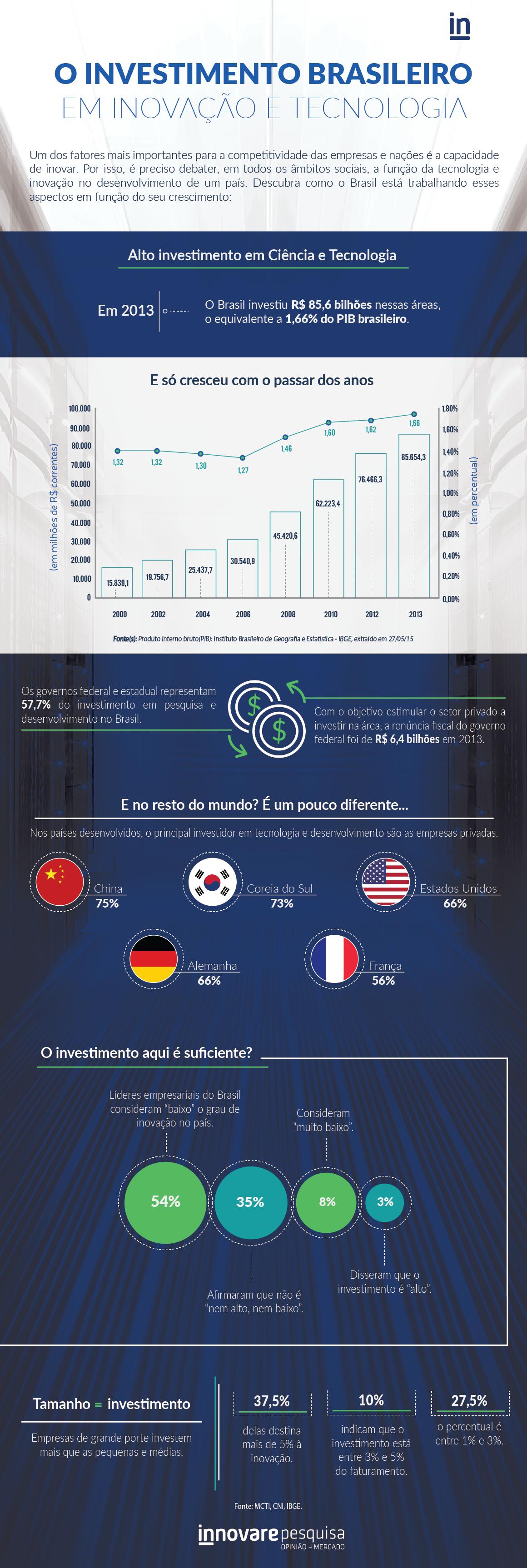 o-investimento-brasileiro-em-inovacao-e-tecnologia